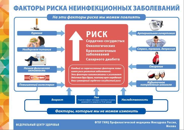 профилактика факторов риска развития заболеваний буклет